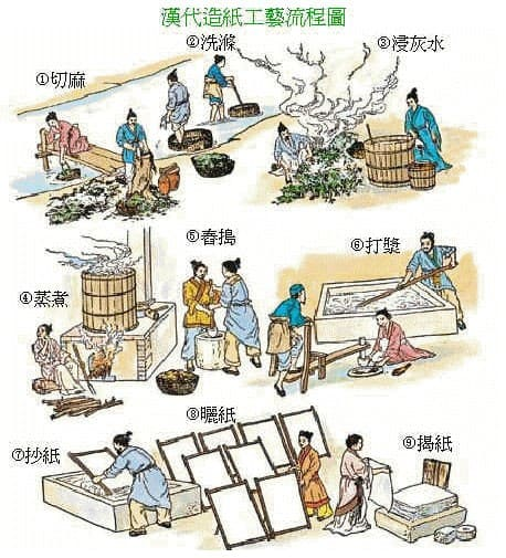 Papermaking in ancient China