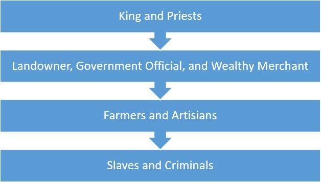 division of labor in Ancient Mesopotamia