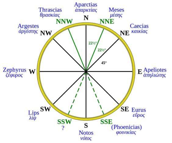 Advances in Meteorology Aristotle